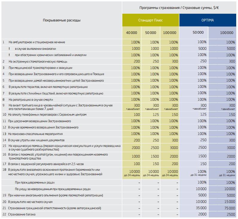 сравнение программ страхования ERV