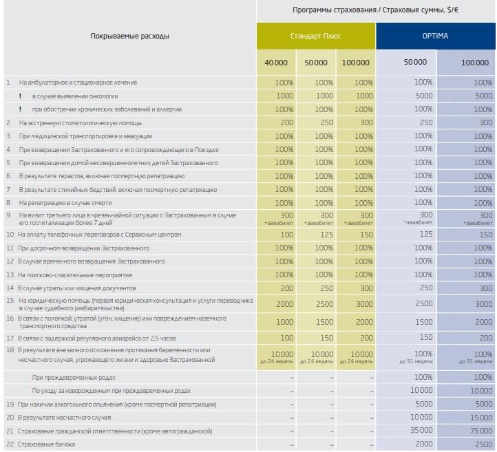 программы страхования ERV для Турции